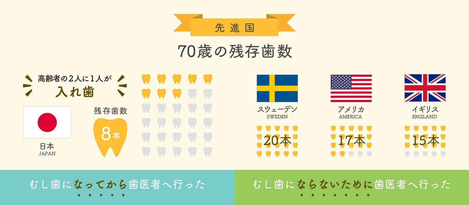 先進国別 70歳の残存歯数