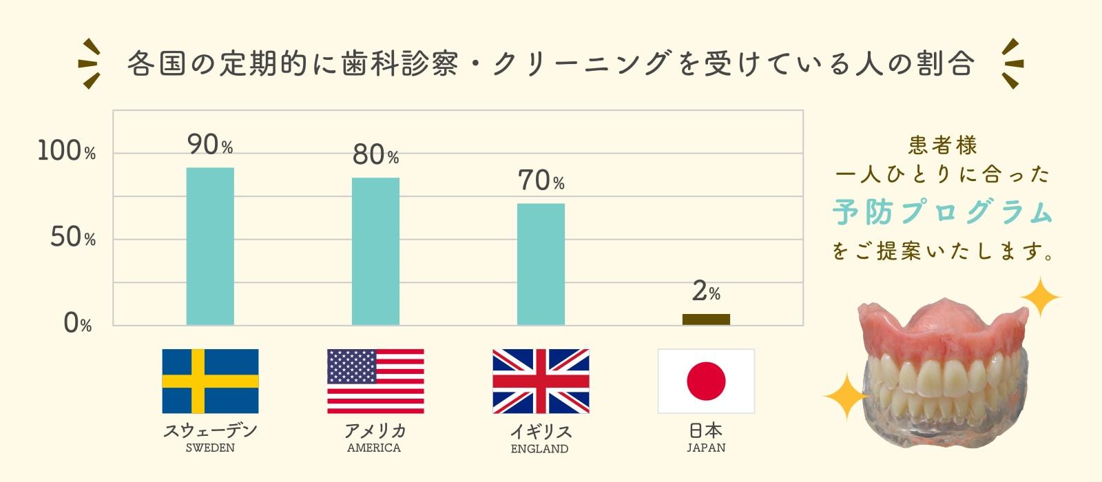 各国の定期的に歯科診察・クリーニングを受けている人の割合